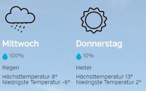 Wetterbericht surpcitytrip